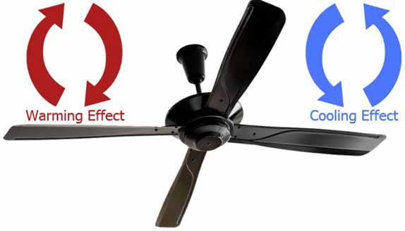set your ceiling fan to rotate like a counter-clockwise.
