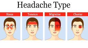 Symptoms Of Headache and Migraine